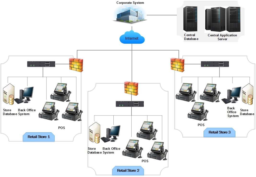 Ste Ccr Solution Pos System Architecture